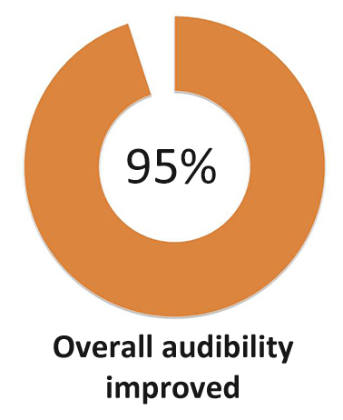 improves audibility hearing aid